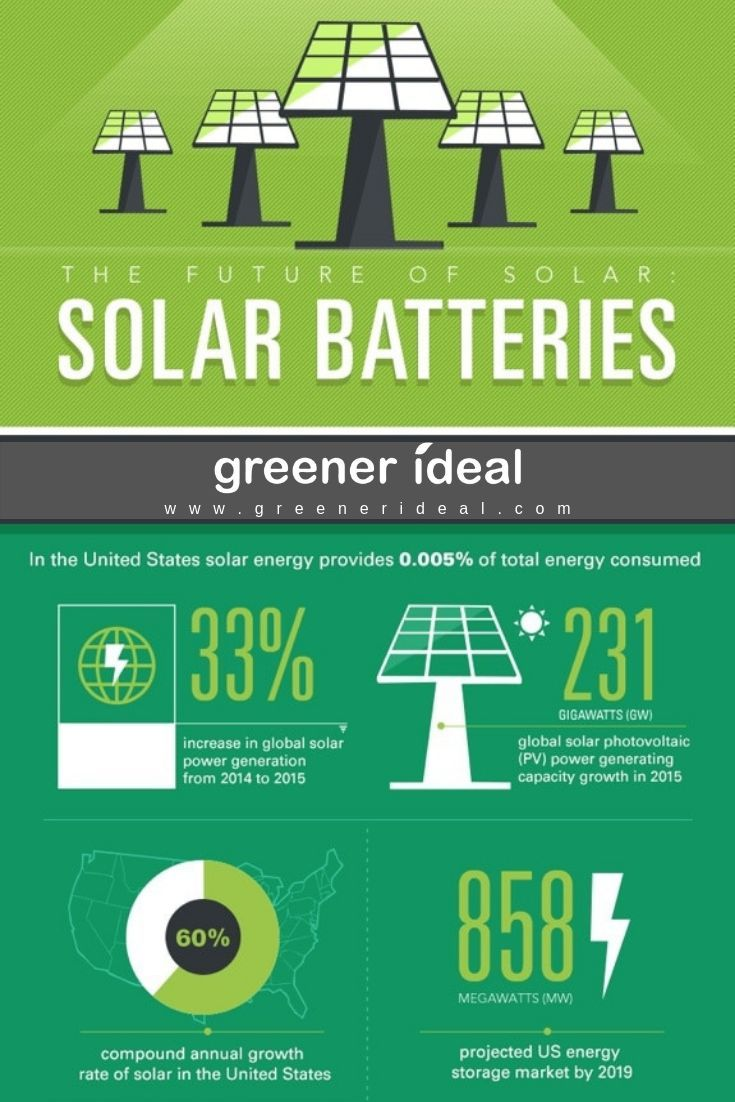 Solar Batteries: The Future of Solar Power [Infographic] #alternativeenergy