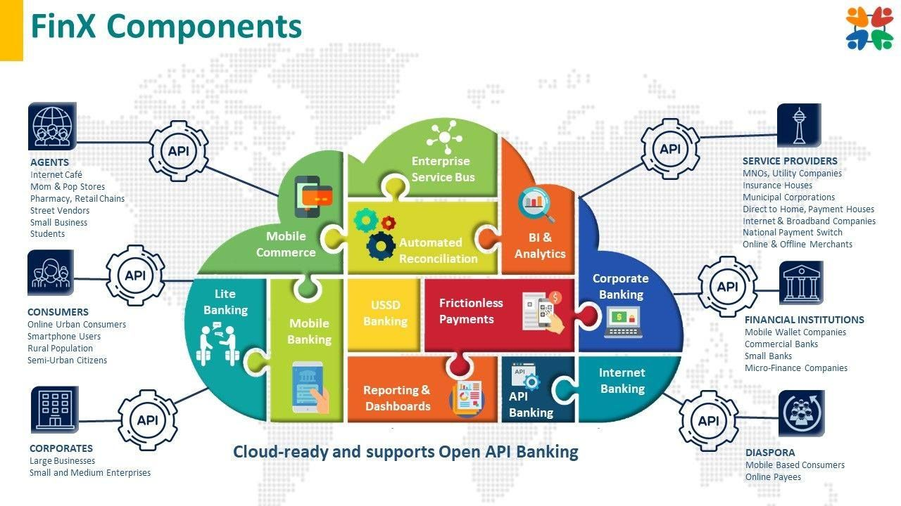 Finx And Its Building Blocks To It Make It Cloud Ready And