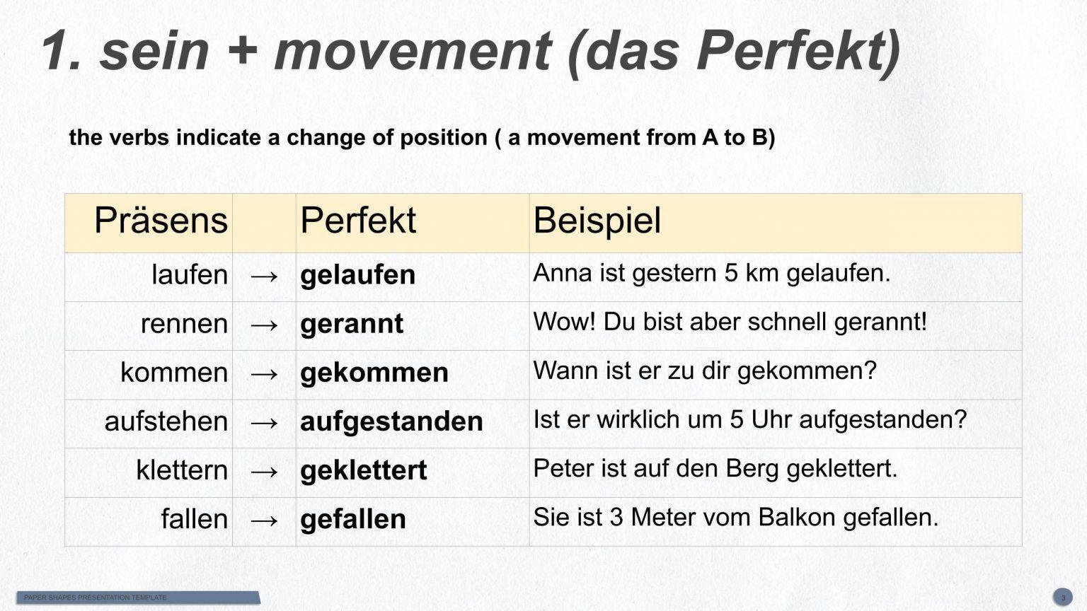 German Past Tense Das Perfekt The Perfect Tense Hallo Deutsch In 2020 Perfect Tense Main Verbs Past Tense