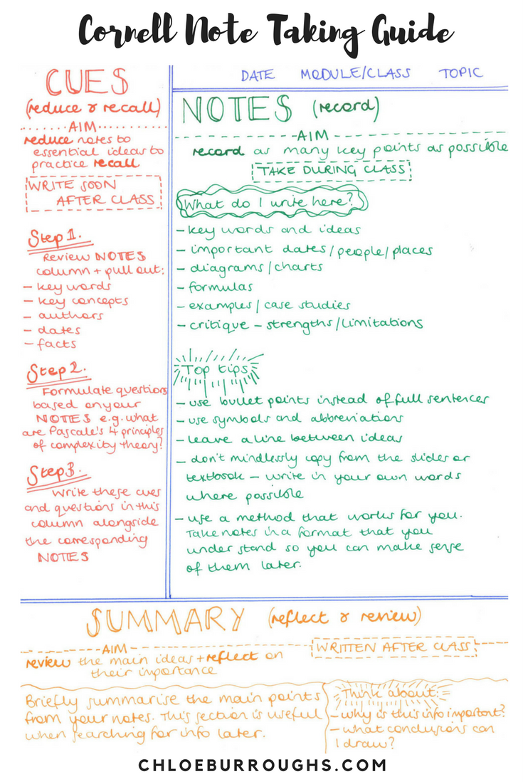 how to choose the best note taking method