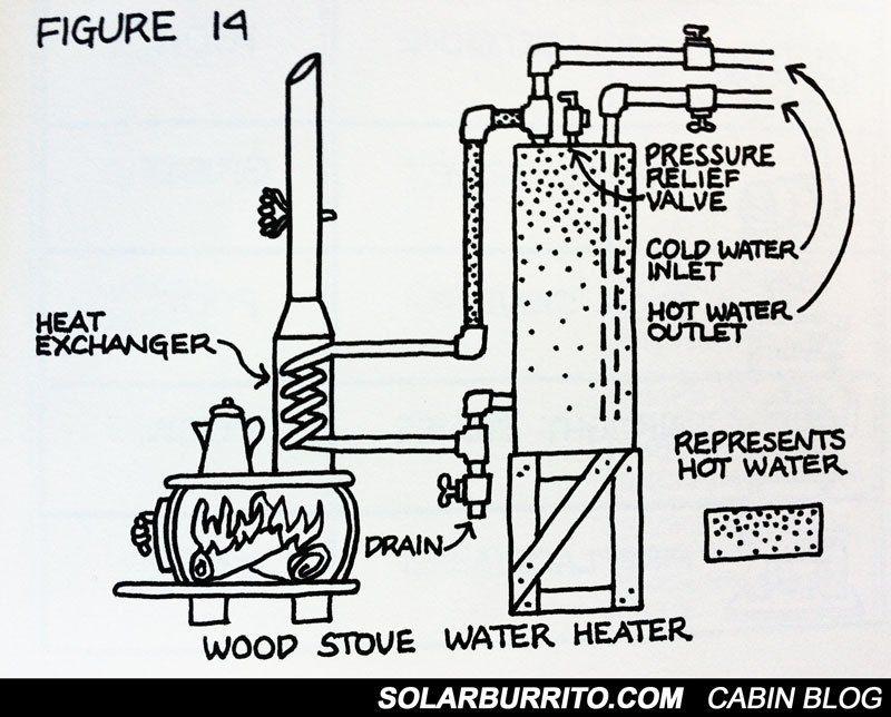 Wood Stove Hot Water Diagram Wood Stove Water Heater Wood Stove Stove Heater