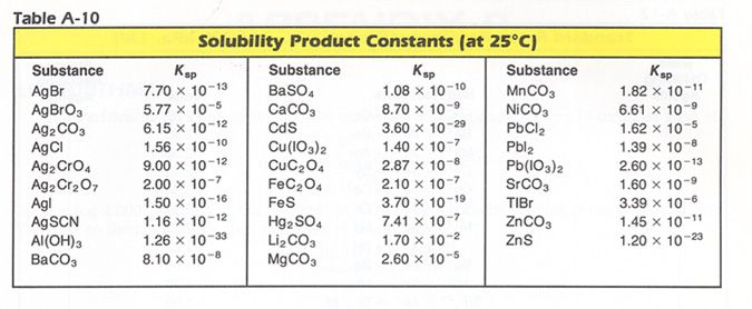 Determining Solubility From Ksp To Find Molar Solubility S