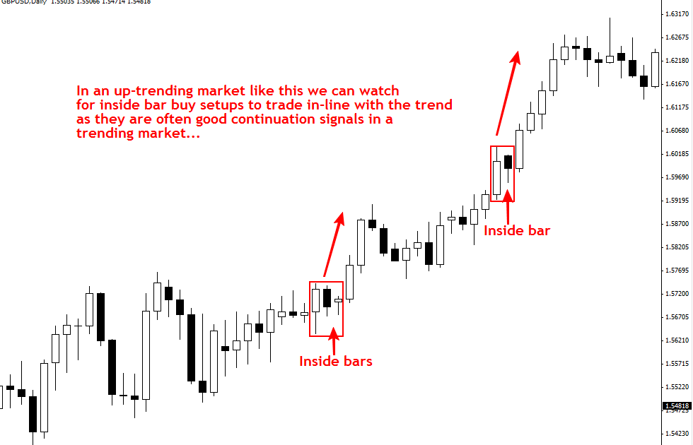 what is price action in forex