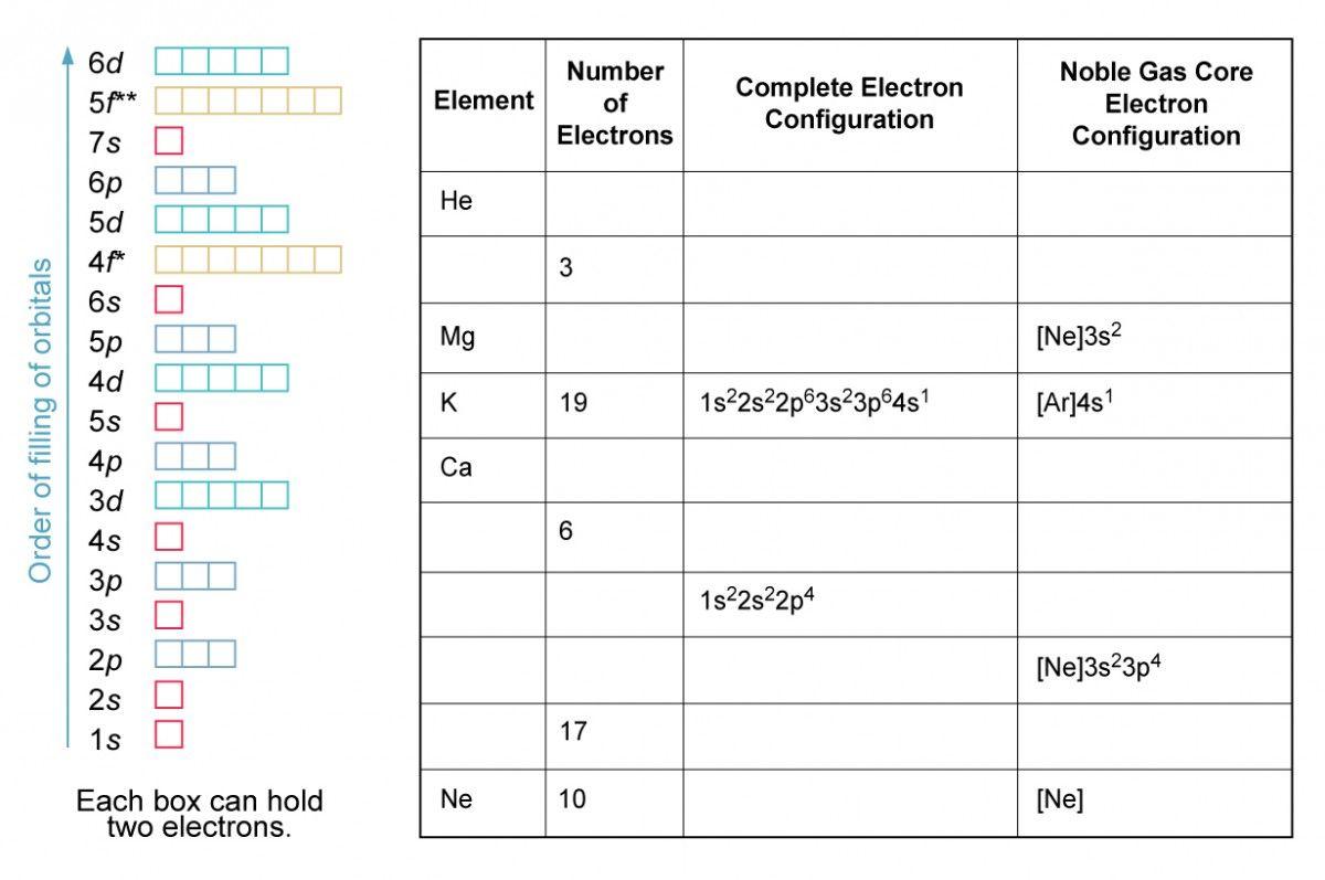 Worksheet Electron Distributions