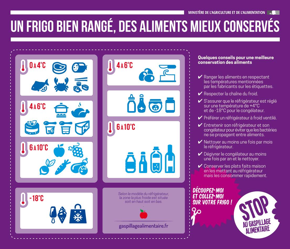 Les Infographies Alimentation Frigo Gaspillage Alimentaire