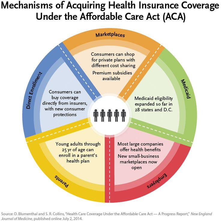 6 ways healthcare coverage can be acquired under Affordable Care Act |  Health care coverage, Health insurance cost, Student health insurance
