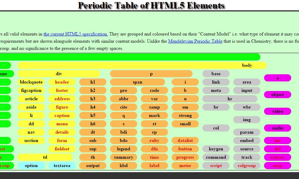 Periodic Table of HTML5 Elements HTML \ CSS Cheat Sheets Pinterest - copy modern periodic table java app