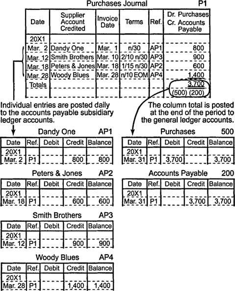 Special Journals accounts Pinterest Journal and General ledger - ledger form