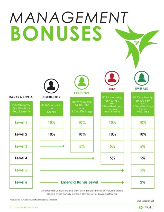 Itworks Monthly Income Chart Http Www Wrapwithjesse My