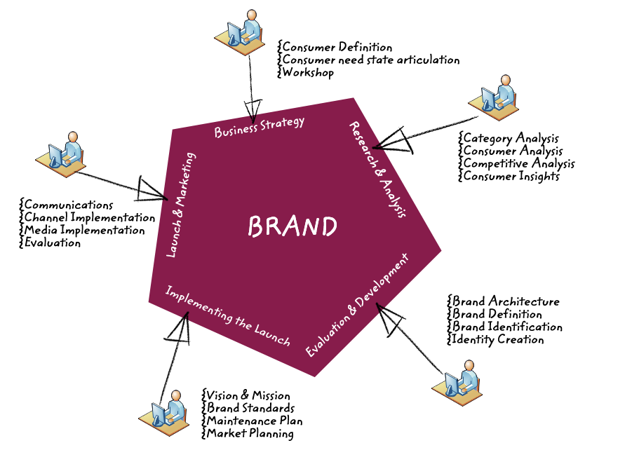 Image detail for Brand Strategy Process – Branding Strategy