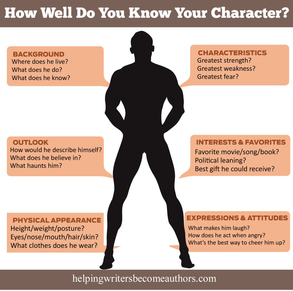 How Well Do You Know Your Character? Infographic | Writers ...