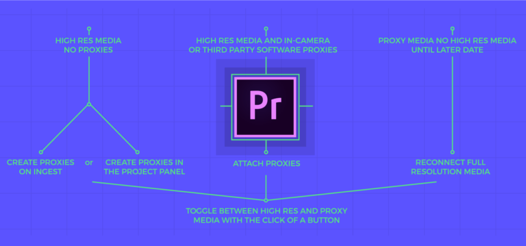 Creating easy proxy workflow Premiere pro, Premiere pro