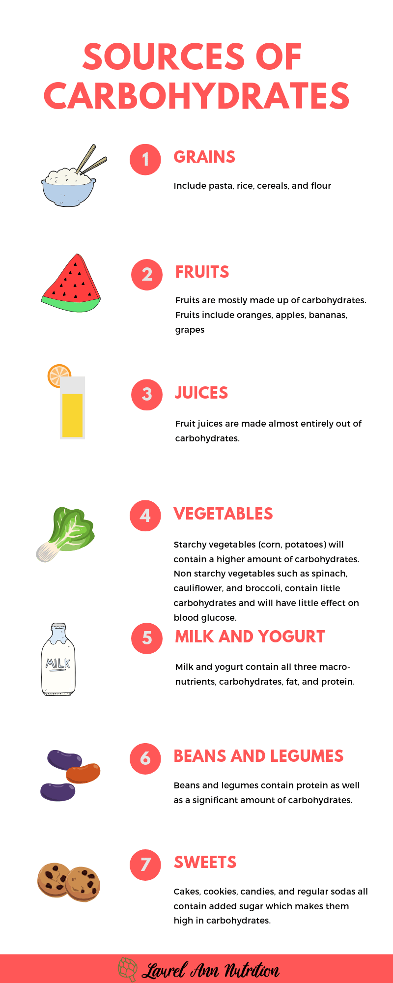 Consistent Carbohydrate Diet Is It Right For Me Laurel Ann Nutrition In 2020 Sources Of Carbohydrates Banana Diet Strawberry Banana Smoothie Healthy
