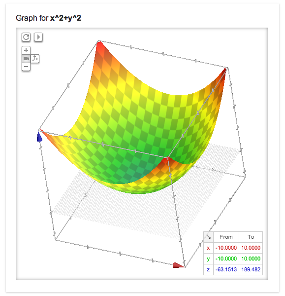 3d Graphing - Google will provide the answer and render a