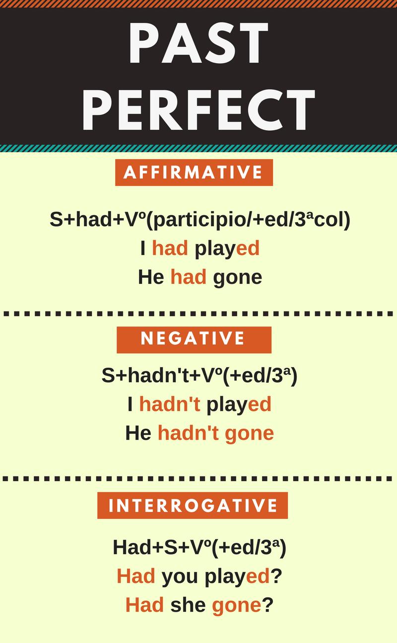 Resumen Del Pasado Perfecto En Inglés Past Perfect En Infografía Cosas De Ingles Tiempos Verbales En Ingles Tiempos Ingles