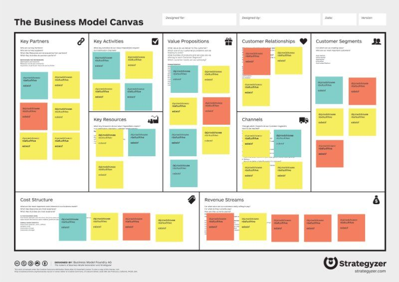 Tools and Methods 001 Visual Risk Assessment for Business Model - process risk assessment template