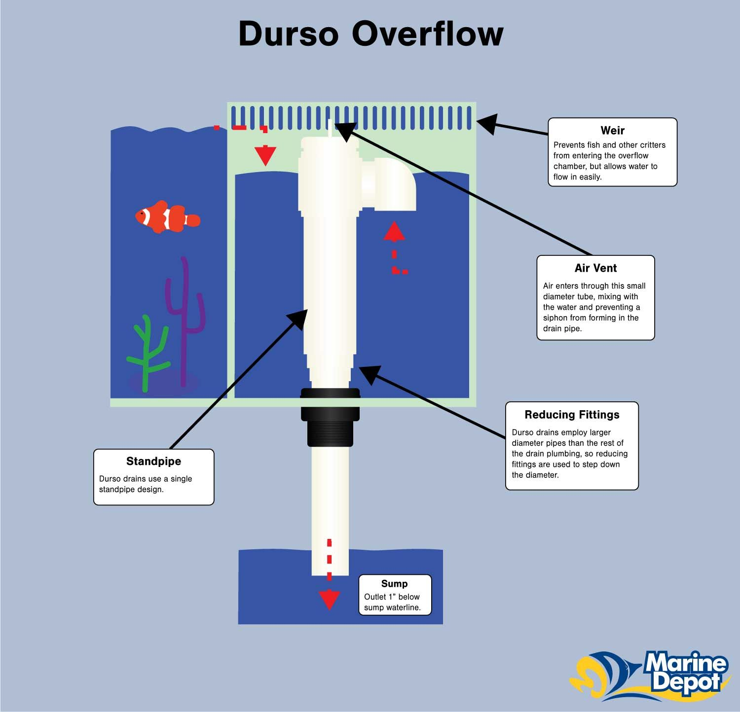 Durso Overflow Noisy drains can be problematic when it