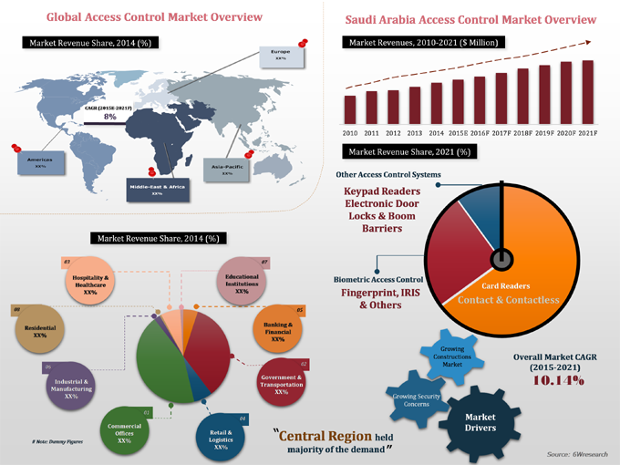 Saudi Arabia Access Control Systems Market 2015 2021