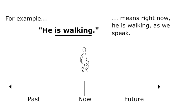 Esl Librarian Verb Tense Timelines  Esl Grammar