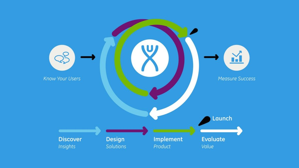 Service operation processes service strategy service design service -  Ge Userexperince And Development Process Center Of Excellenceservice Designdesign