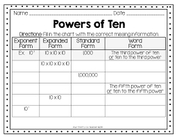 Image result for anchor chart power of 10 and exponents ...