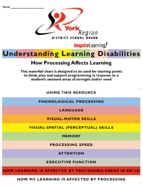 Understanding Learning Disabilities  Waterfall Chart  Http