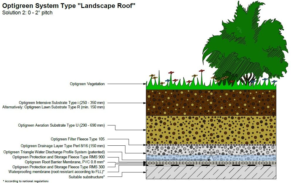 Landscape Solution 1 Landscape Solutions Landscape Green Roof