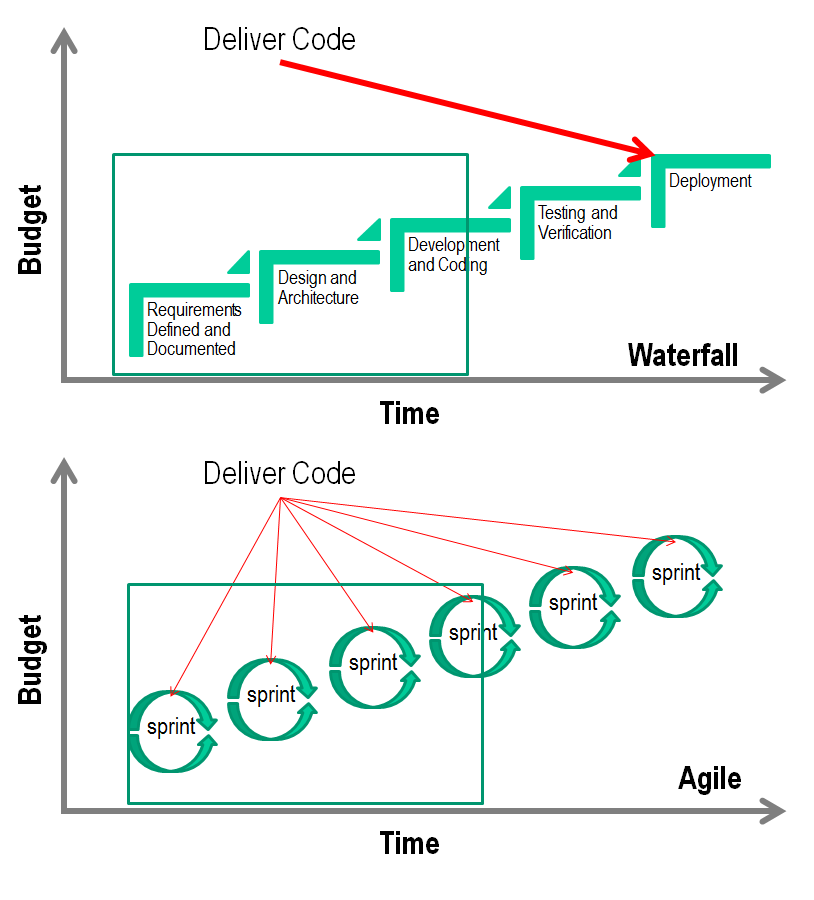 Agile vs waterfall what happens when the project fails for Project management vs agile