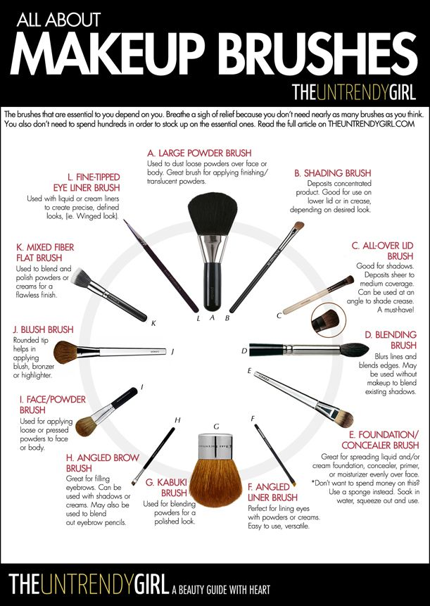 Make Up Brushes Their Uses