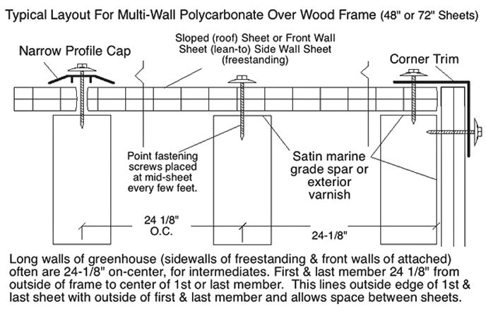 Layout Amp Attachment Details For Polycarbonate Multi Wall