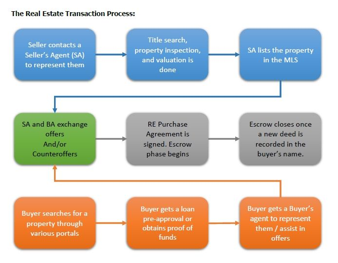 Real Estate Transaction Process Real Estate Remax Selling Real