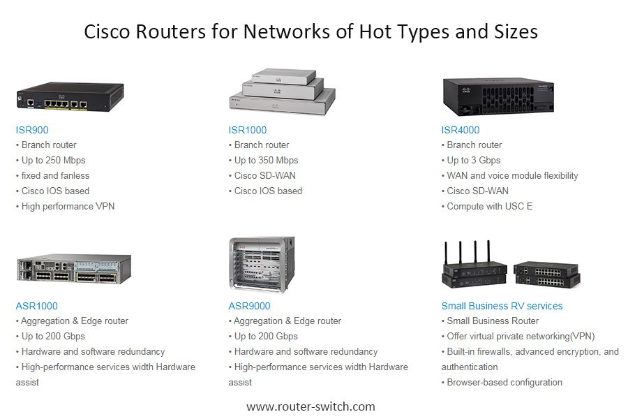 Cisco Routers For Networks Of Hot Types And Sizes Router Router Switch Router Ups