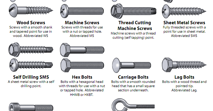 Fasteners Hardware Screws Woodworking Threads Sizes Types Of Bolts Screws And Bolts Bolt