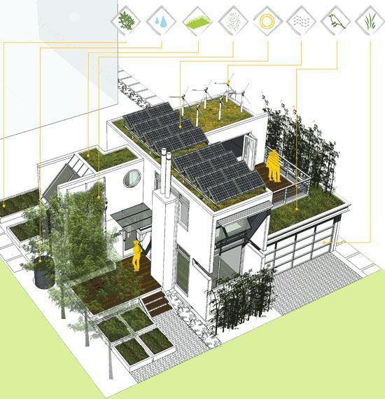 Eco Architecture: Self-sufficient 'Harvest Green Project