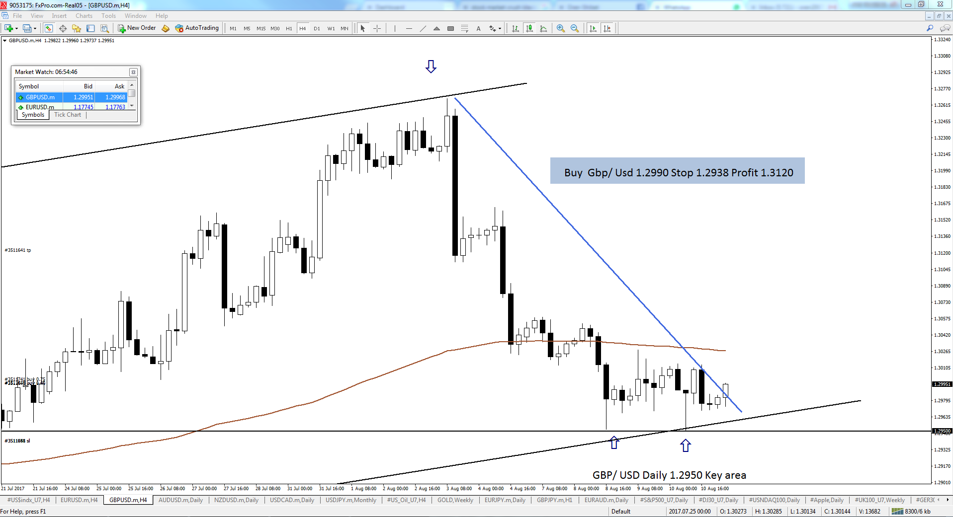 Live Signal Market Price Now Gbp Usd 1 2990 Stop 2938 Profit 3120 Hi Most Of The Time We Choose Not To Share Direct