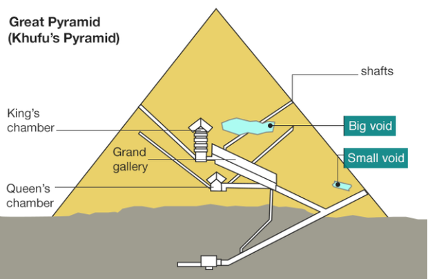 Mysterious Hidden Chamber Discovered In Egypt S Great Pyramid Pyramids Physics Experiments How To Memorize Things