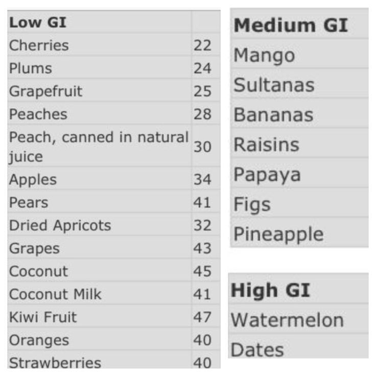 low GI fruits - Google Search Natural Medicine \ Beauty - glycemic index chart template