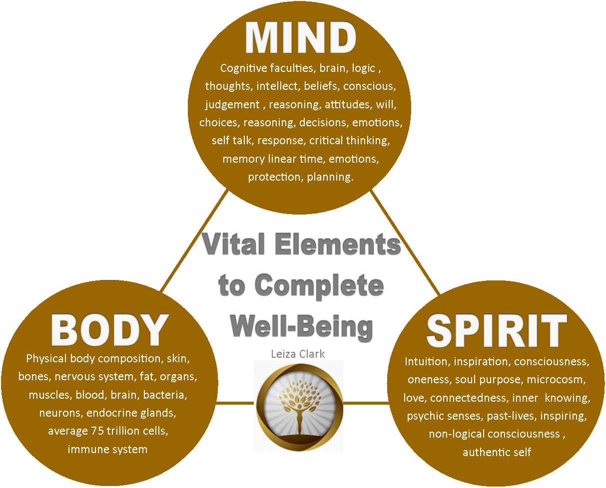 Yoga A Food For Healthy Body Mind And Soul