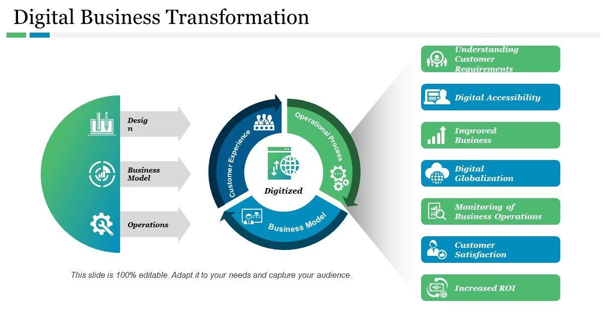Digital Business Transformation Ppt Template Powerpoint Presentation Slides Powerpoint Presentation Powerpoint Templates