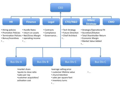 Business Structure Management Startup Venture Business