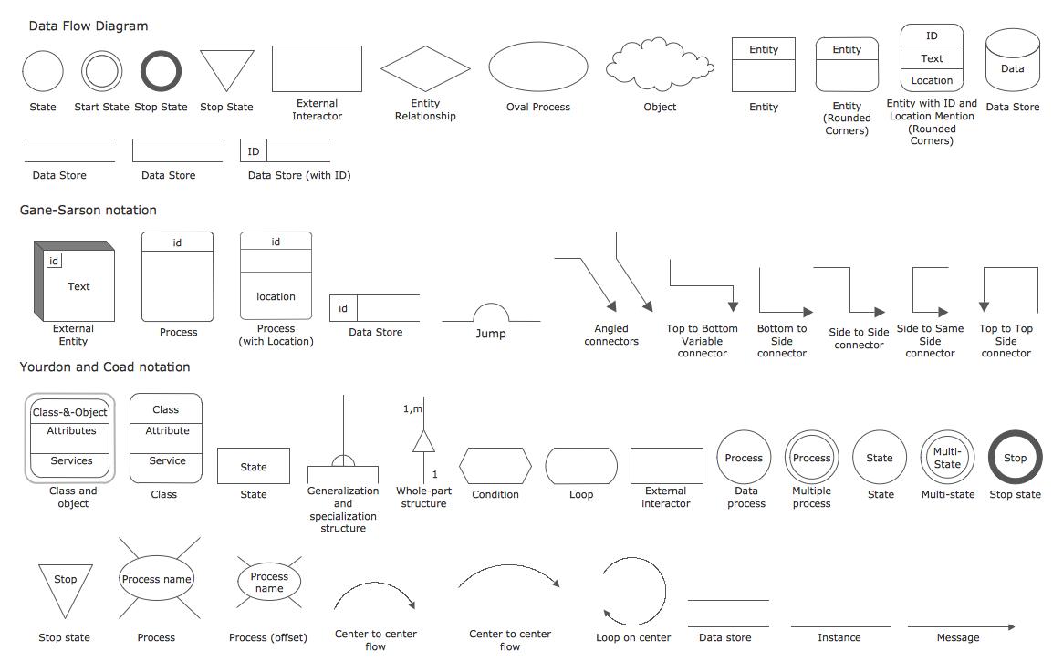 Design elements data flow diagrams software development data design elements data flow diagrams ccuart Gallery