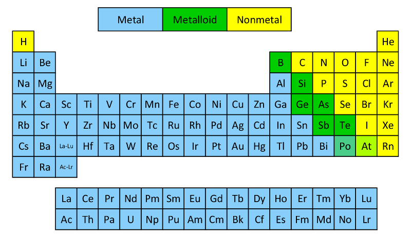 Nonmetals An Element That Has No Metallic Properties They Can Be A Gas Or A Solid They Are Poor Chemistry Basics Chemistry Physical And Chemical Properties