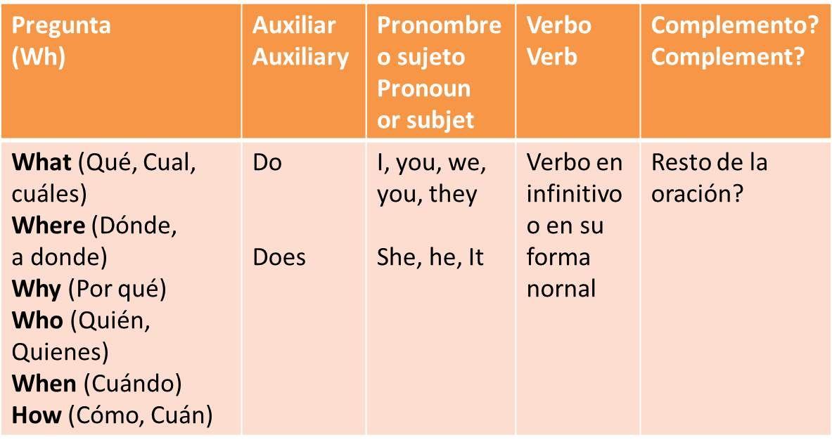 Preguntas En Inglés Con Do Y Does En El Presente Simple