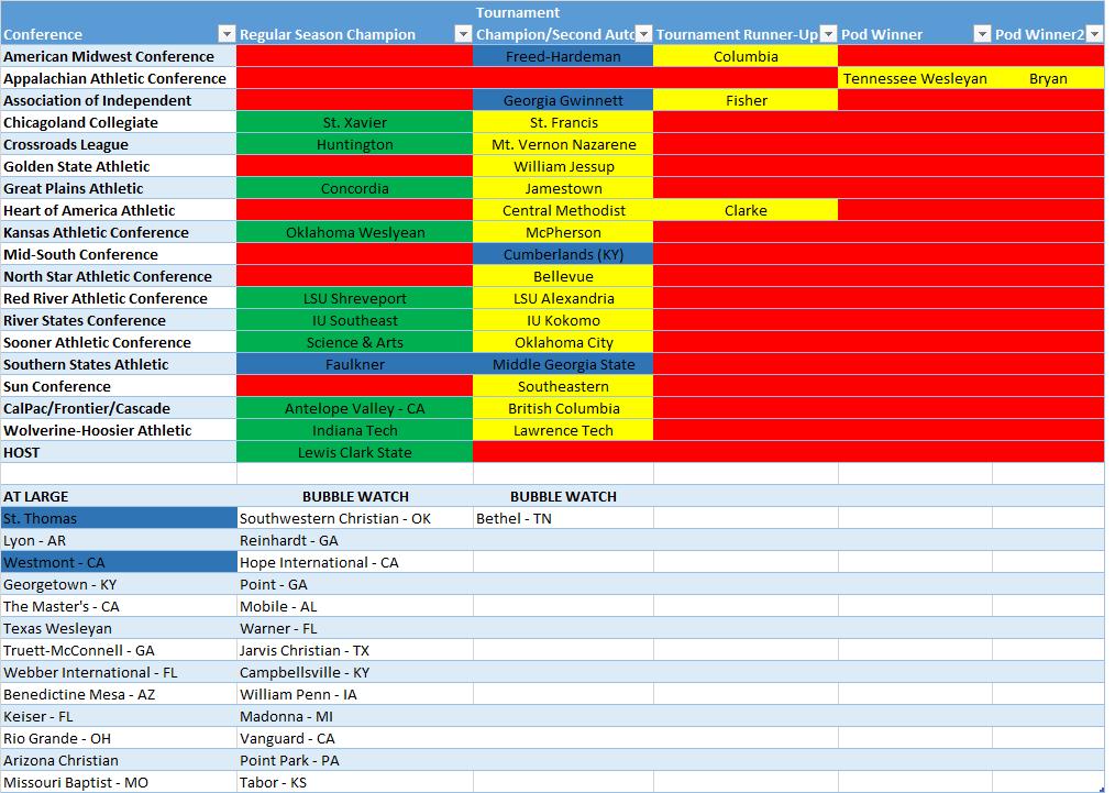 Naia Baseball Rankings And Projections 2 Ranking Baseball Team Names