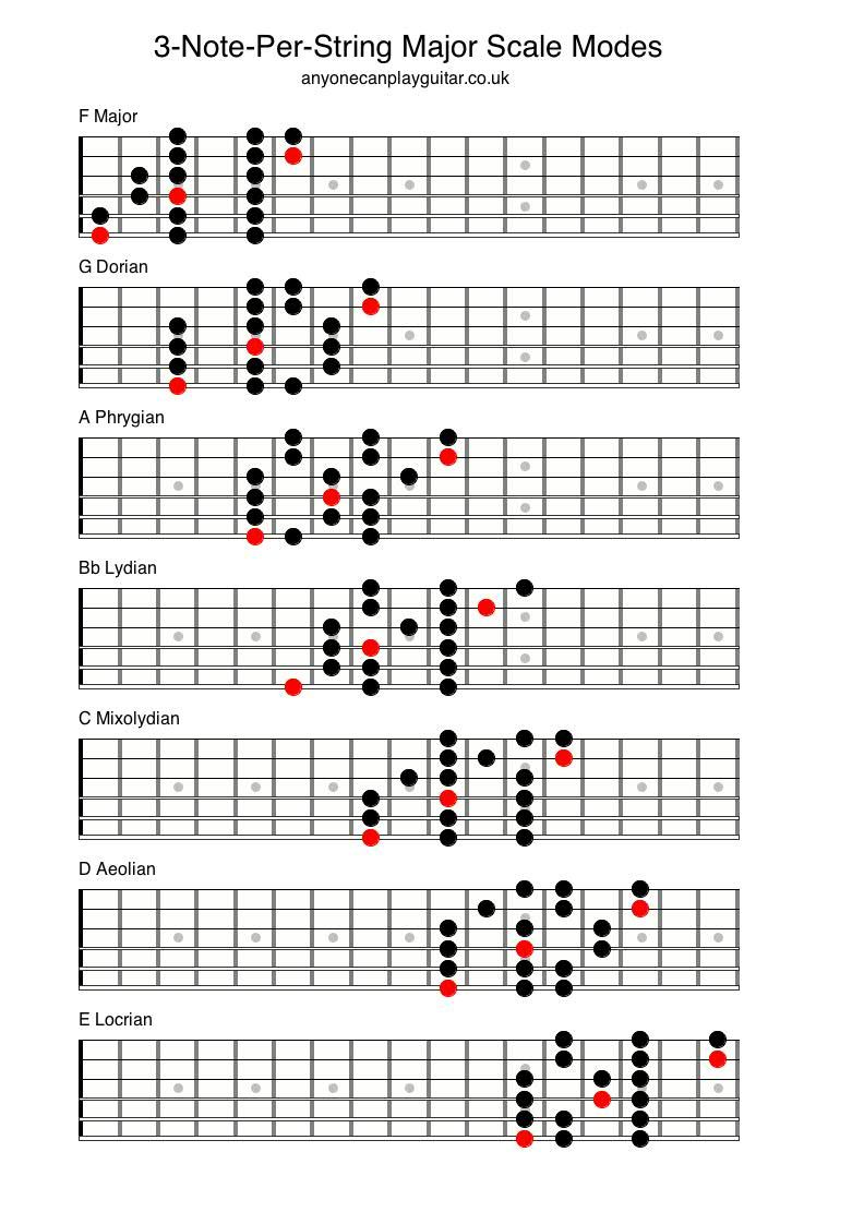 3 note per string major scale s k p google creation major scale guitar chords guitar - Guide per scale ...