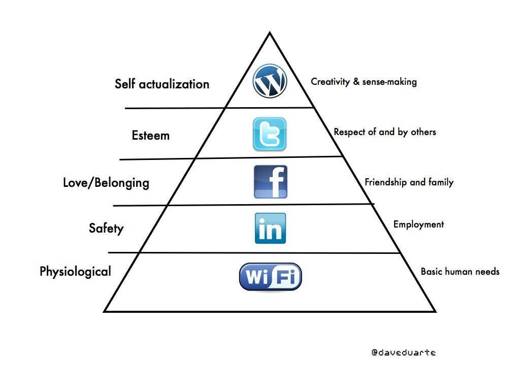 maslows hierarchy of needs in my Maslow's hierarchy of needs see need maslow's hierarchy of needs [mas′lōz] etymology: abraham h maslow, american psychiatrist, 1908-1970 gk, hierarches.