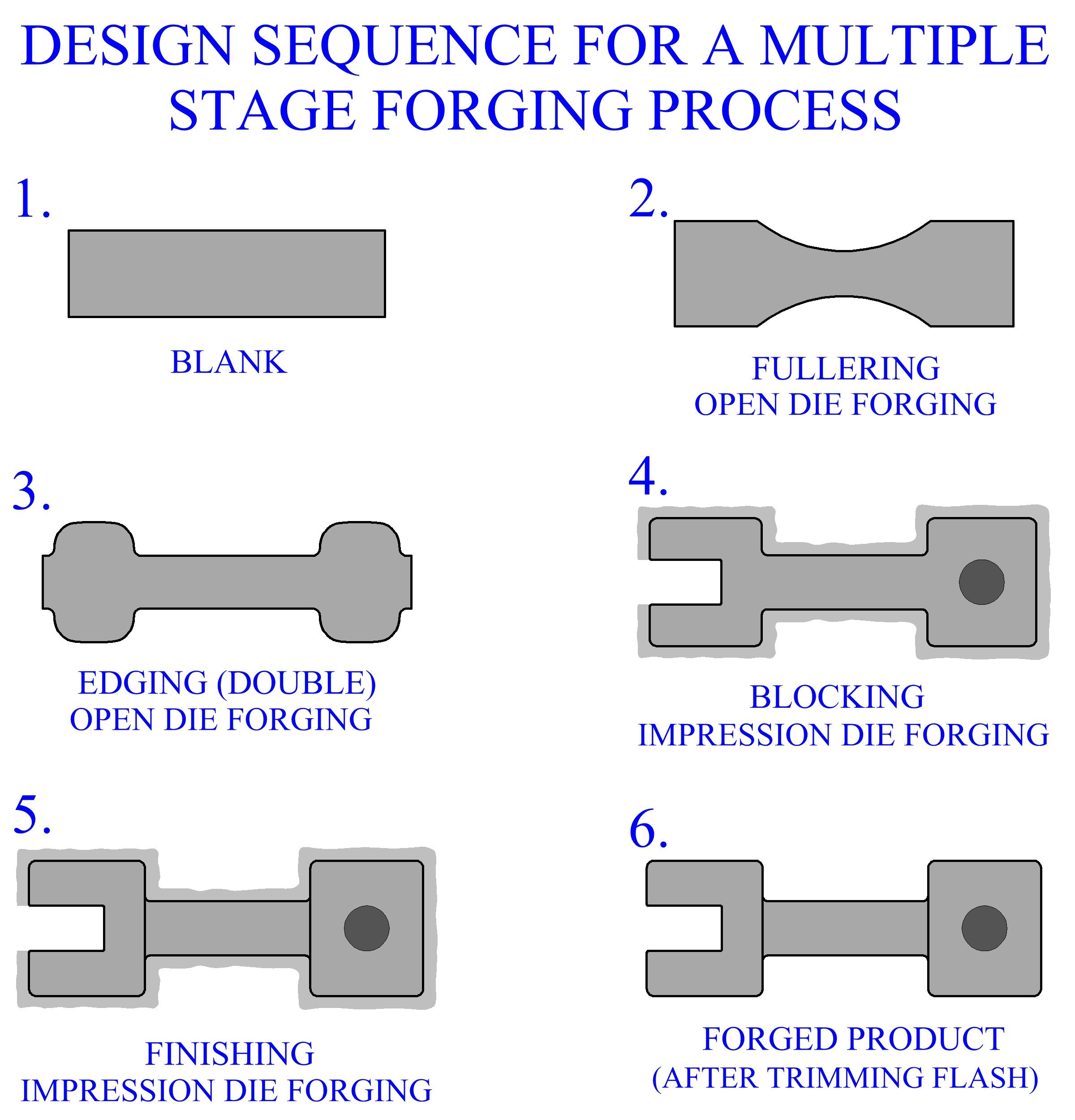 Forging Process Kordurorddiner