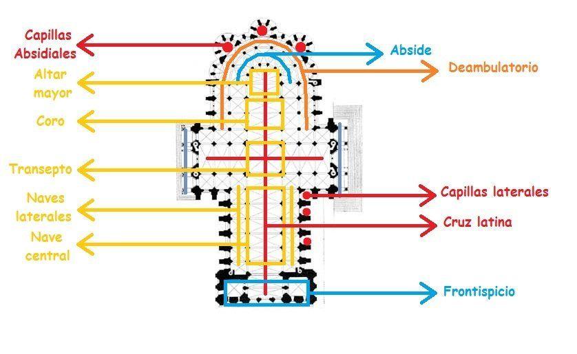 Planta esquema de catedral g tica g tico pinterest for Arquitectura gotica partes