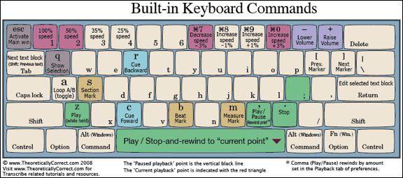 Transribe Builtin Keyboard Commands Learn music