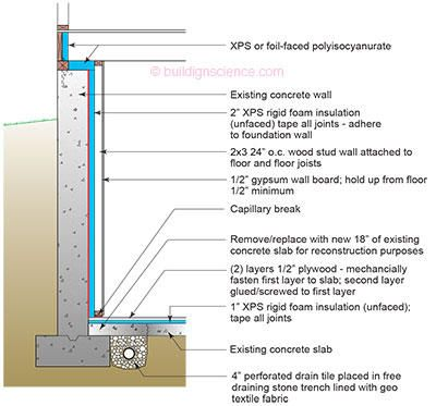 Ba 0309 Renovating Your Basement Building Science Corporation Basement Subfloor Rigid Foam Insulation Stud Walls